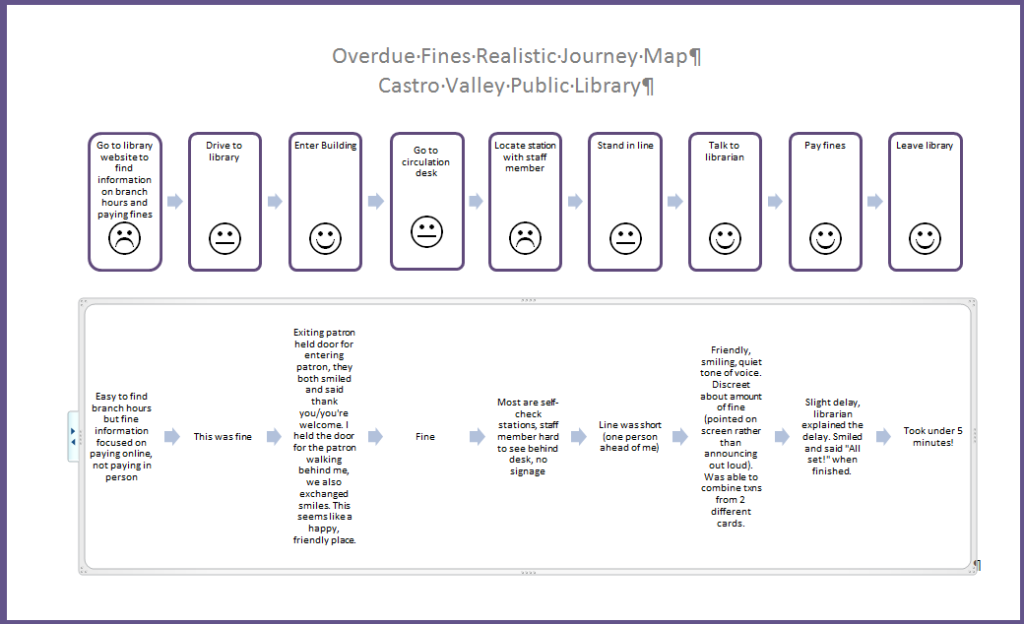 Realistic Journey Map - Paying Overdue Fines
